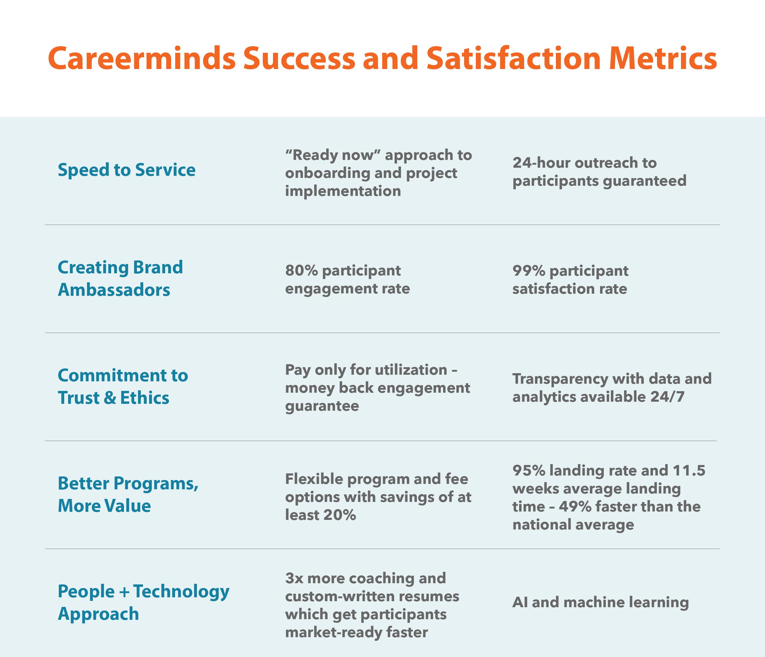 Careerminds Success and Satisfaction Metrics-1